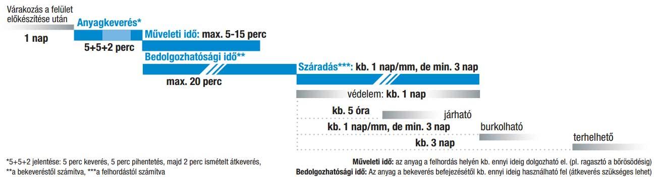 Lb-Knauf NivoSP (0-20) ajzatkiegyenlítő bedolgozási időterve: