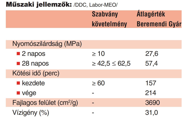 Beremendi Portlandcement EN 197-1 CEM I 42,5 N műsuaki adatok