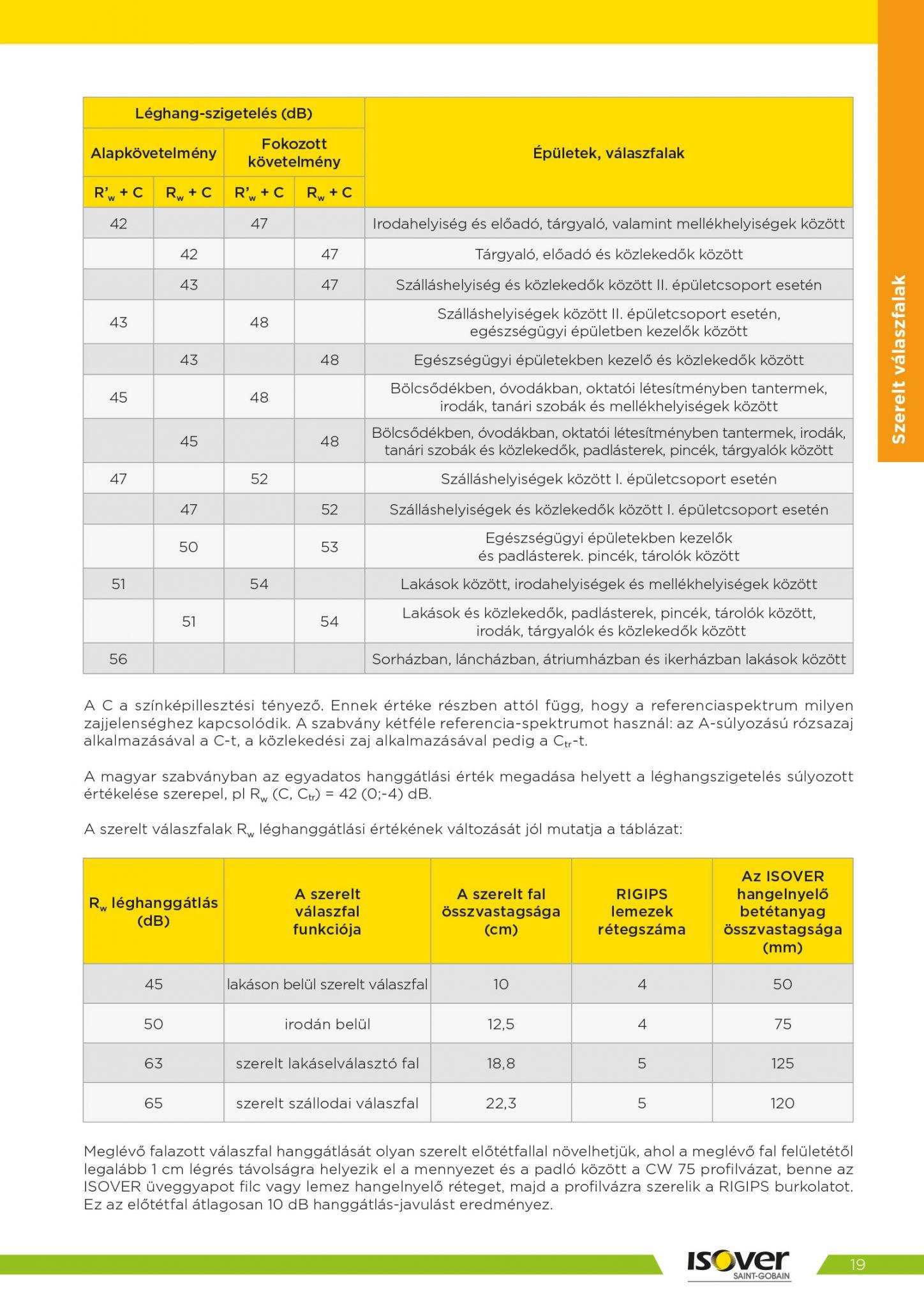 Isover árak 2021 / 19 oldal