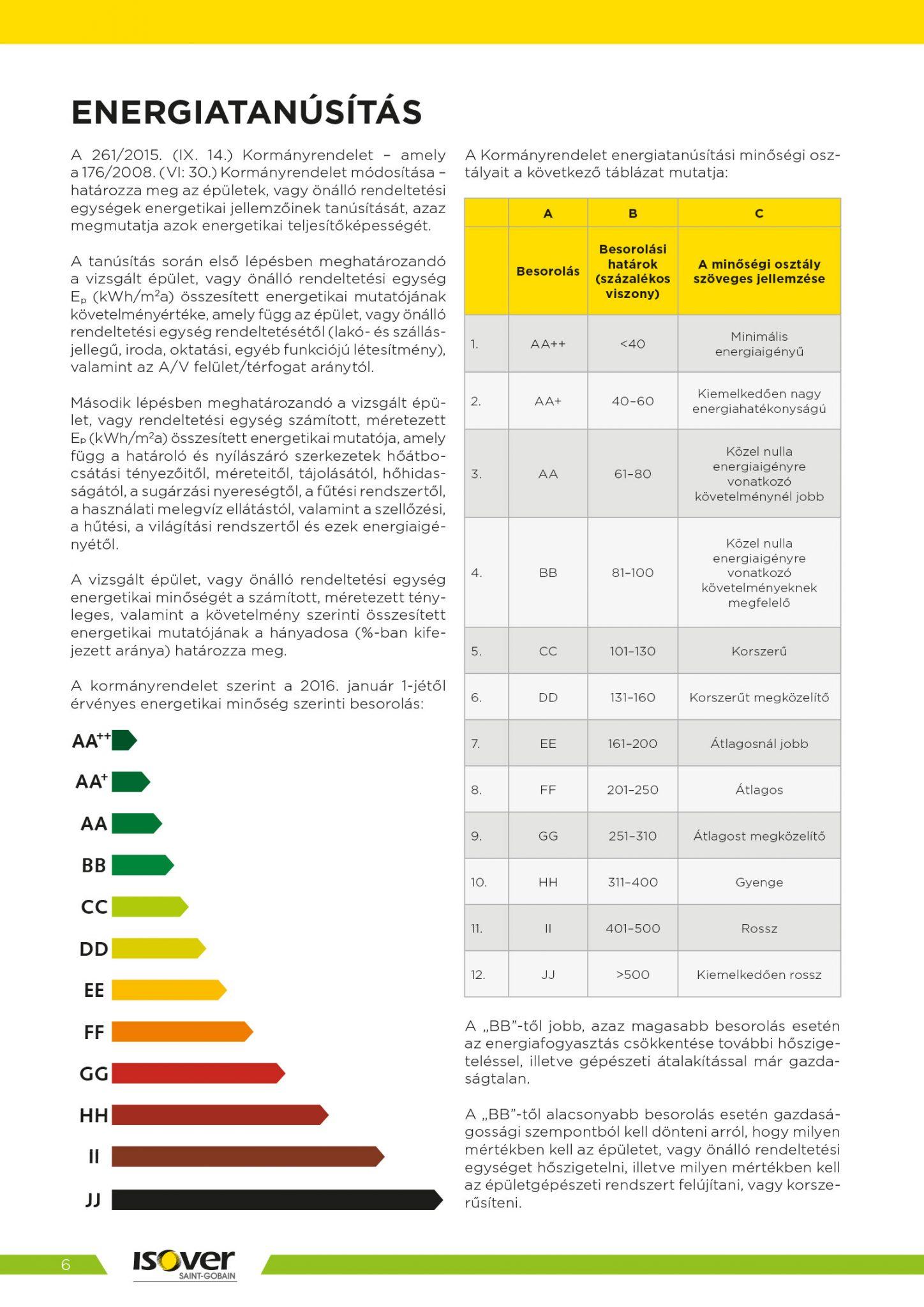 Isover árak 2021 / 6 oldal