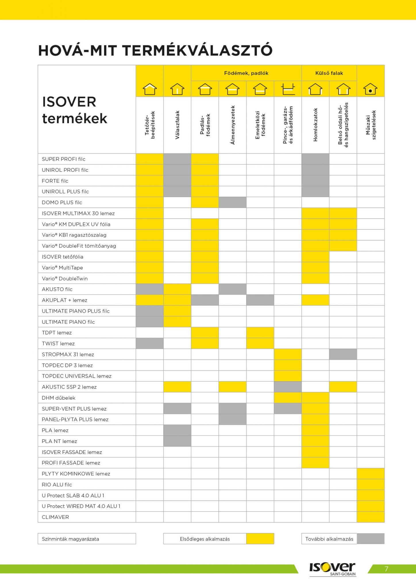 Isover árak 2021 / 7 oldal